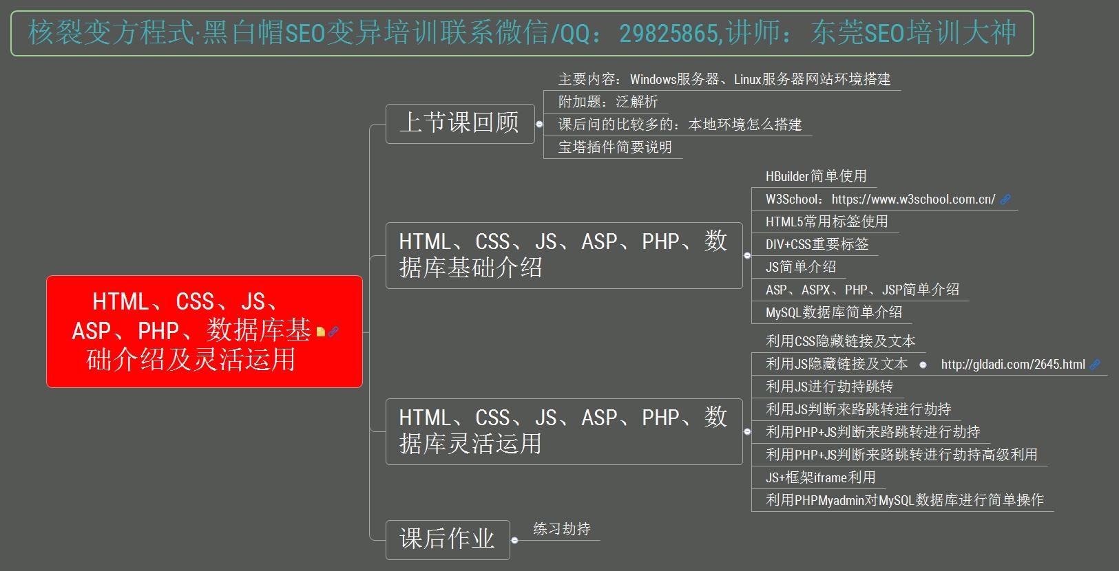 HTML、CSS、JS、ASP、PHP、数据库基础介绍及灵活运用