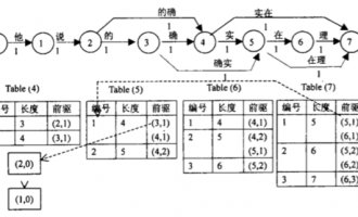 SEO培训算法篇,中文分词算法详细解读及SEO利用
