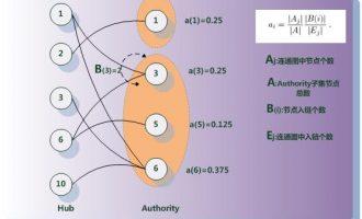 SEO培训算法篇,SALSA算法讲解及在SEO中实战运用